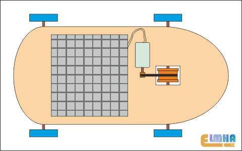 تصویر1-برق الکترونیک فناوری تولید انرژی در علمها-خودرو خورشیدی بسازید