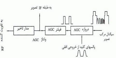 تصویر1-علمها: برق الکترونیک تکنولوژی : TV Diagram بلوک دیاگرام های تلویزیون،نمودار تلویزیون