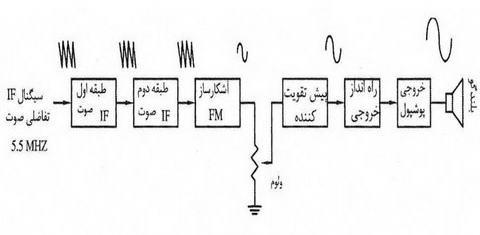تصویر3-علمها: برق الکترونیک تکنولوژی : TV Diagram بلوک دیاگرام های تلویزیون،نمودار تلویزیون