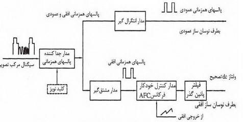 تصویر4-علمها: برق الکترونیک تکنولوژی : TV Diagram بلوک دیاگرام های تلویزیون،نمودار تلویزیون