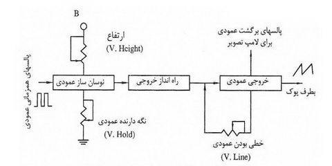 تصویر5-علمها: برق الکترونیک تکنولوژی : TV Diagram بلوک دیاگرام های تلویزیون،نمودار تلویزیون