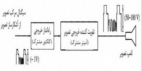 تصویر6-علمها: برق الکترونیک تکنولوژی : TV Diagram بلوک دیاگرام های تلویزیون،نمودار تلویزیون