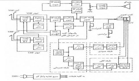 تصویر8-علمها: برق الکترونیک تکنولوژی : TV Diagram بلوک دیاگرام های تلویزیون،نمودار تلویزیون