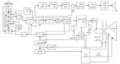 تصویر10-علمها: برق الکترونیک تکنولوژی : TV Diagram بلوک دیاگرام های تلویزیون،نمودار تلویزیون
