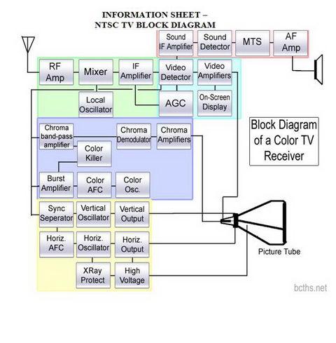 تصویر12-علمها: برق الکترونیک تکنولوژی : TV Diagram بلوک دیاگرام های تلویزیون،نمودار تلویزیون