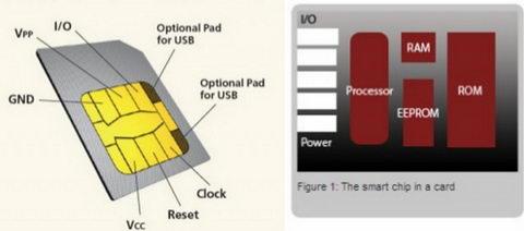 تصویر3-برق الکترونیک آموزش فناوری در علمها: مدار داخلی سیم کارت