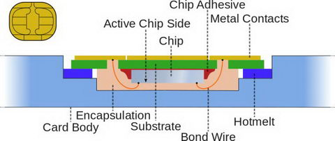 تصویر4-برق الکترونیک آموزش فناوری در علمها: مدار داخلی سیم کارت
